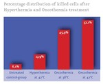 Percentage distribution of killed cells after Hyperthermia and Oncothermia treatment, Medical Center Frankfurt